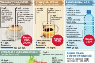 Сколько на самом деле стоят чай, кофе и вода?