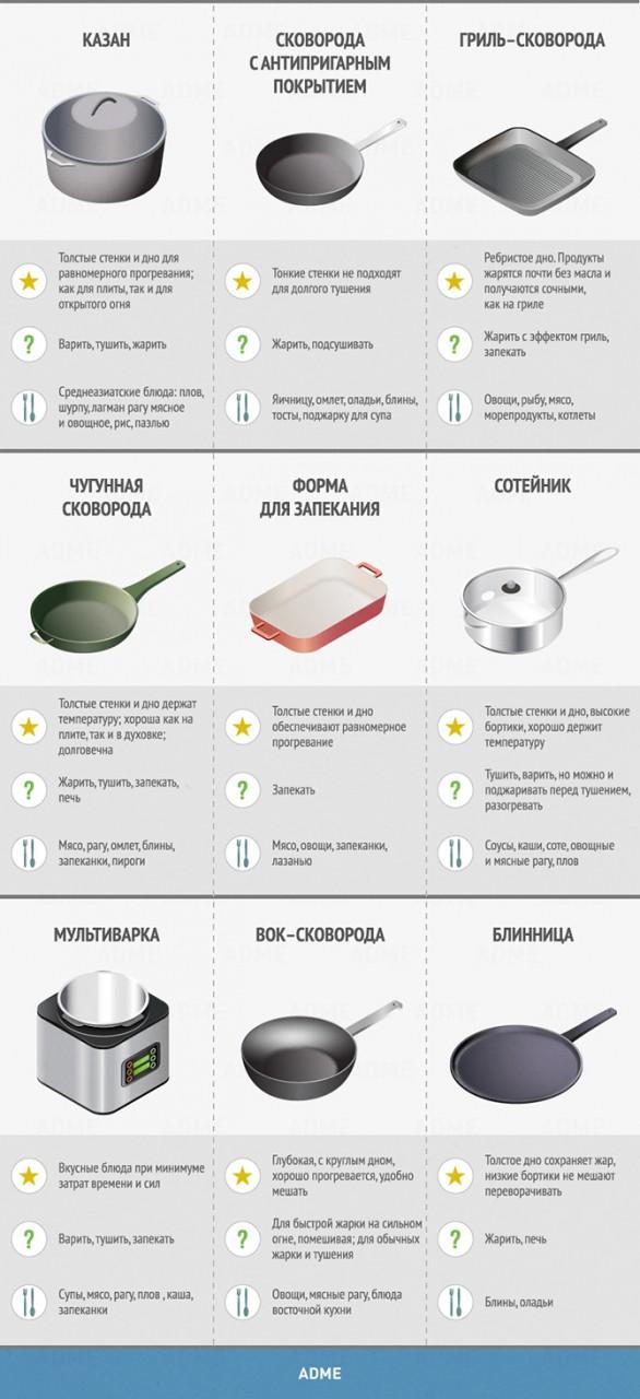 УЗЕЛОК НА ПАМЯТЬ. Гид по кухне и готовке
