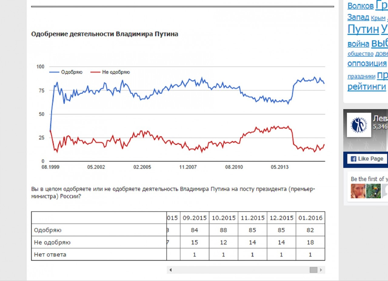 Опрос Левады : Работу Владимира Путина одобряют 82 человека из 101