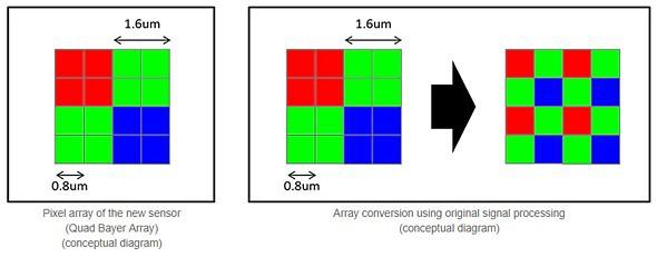 Samsung показала сверхтонкий датчик изображения samsung