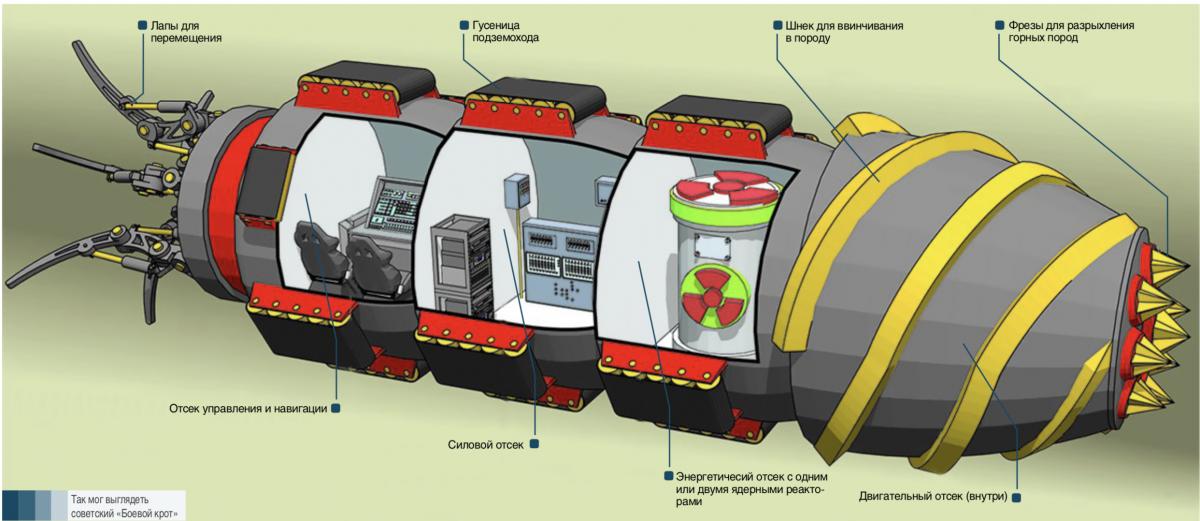 Подземоходы - боевые подземные лодки Германия,история,оружие,подземоход,третий рейх