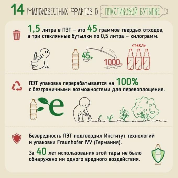14 малоизвестных фактов о пластиковой бутылке пластик, факты
