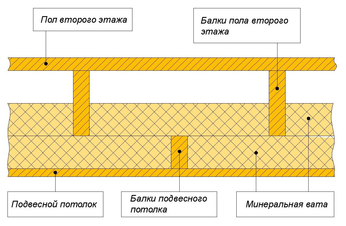 как делать перекрытие между этажами в доме
