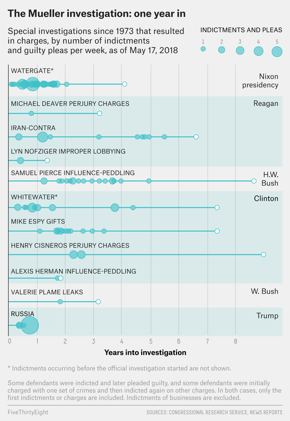 How Mueller's Probe Compares to Other Investigations