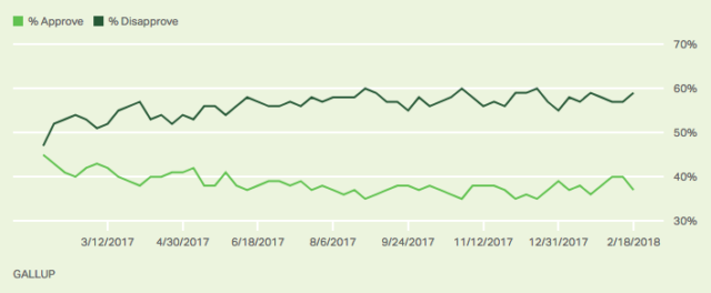 Trump's Approval Falling Again