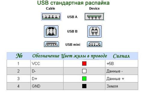 Схема распайка com порта
