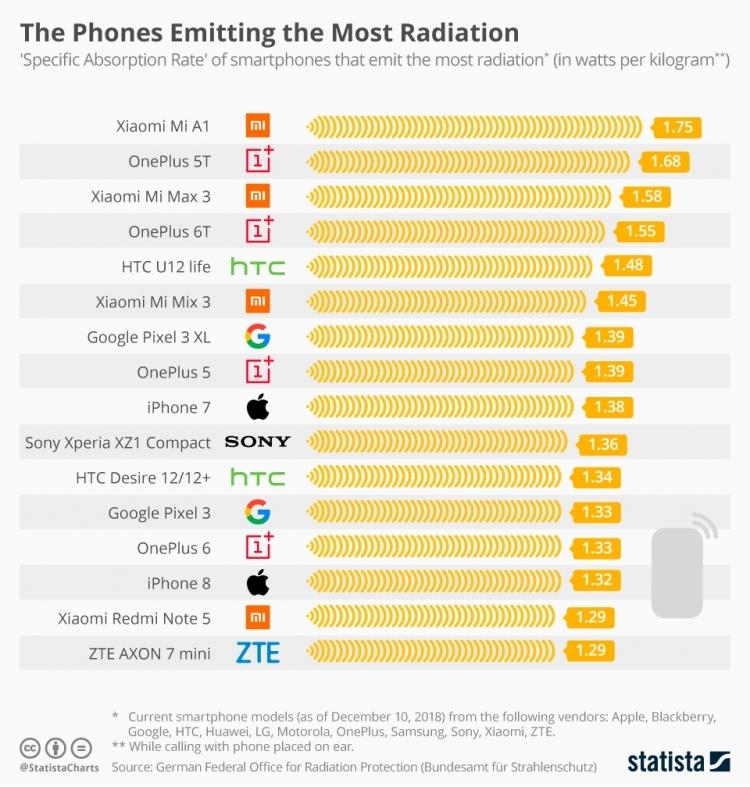 Xiaomi отреагировала на публикацию о рейтинге самых вредных для здоровья смартфонов новости