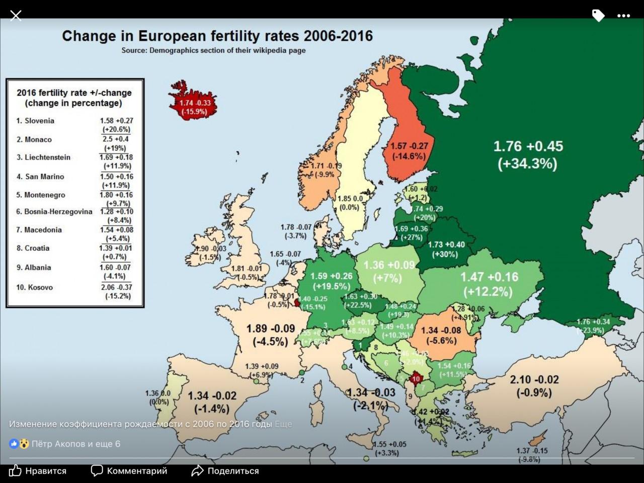 Изменение коэффициента рождаемости при Путине