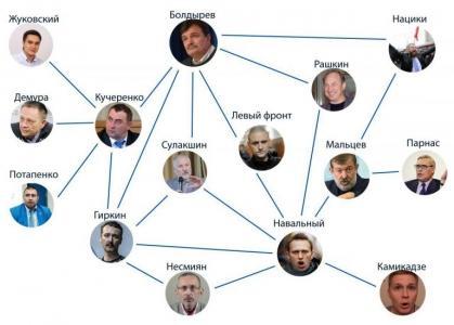 Подготовка к Майдану в России идет полным ходом. Действующие лица второго плана