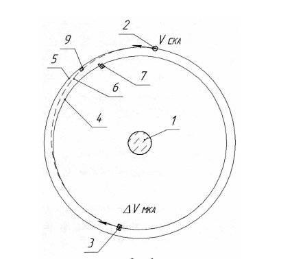 Свести с геостационара. Знаменитое НПО машиностроения разрабатывает космическое оружие для высоких орбит? оружие