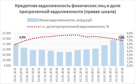 Кредитная карта России: В 2017 г. задолженность россиян достигла рекорда, но доля «плохих» долгов снизилась