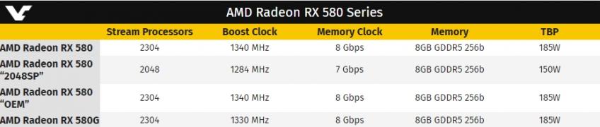 В Китае появилась видеокарта Radeon RX 580 с 2048 потоковыми процессорами электроника