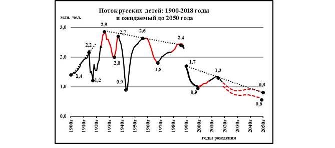Русская колея: 100 лет после 1917 года … и что ожидать до 2050 года. Альтернативная демография.
