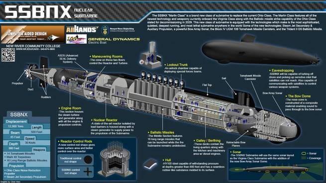 Провал новых американских субмарин