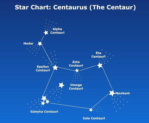 alpha centauri constellation - 705×583