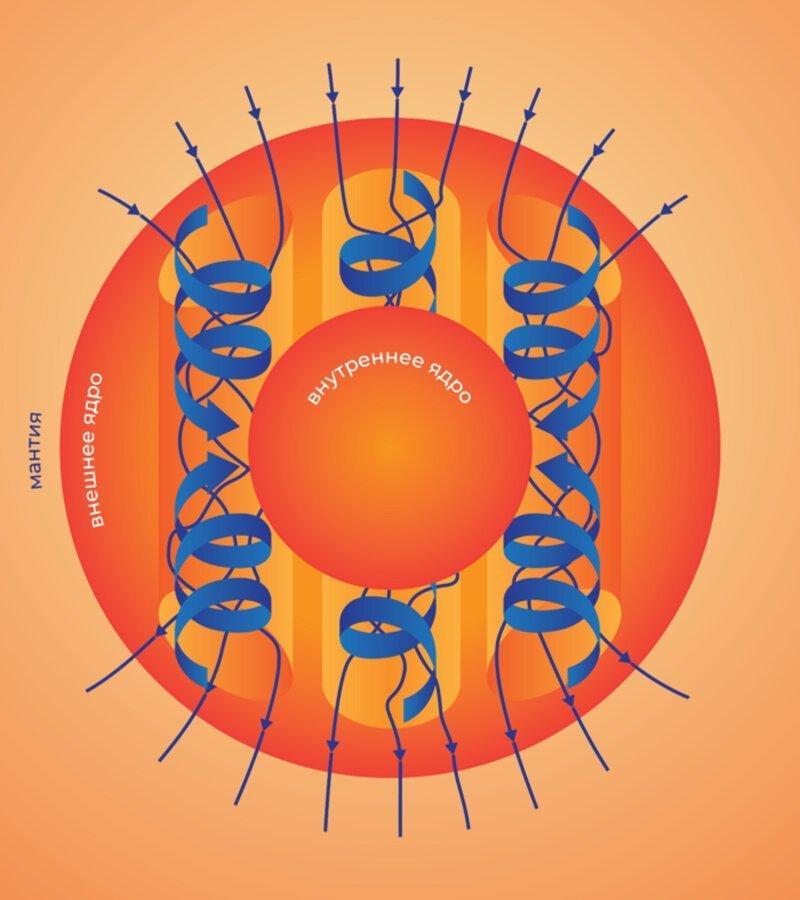 Северный магнитный полюс движется к России: что нас ждет Земля,магнитное поле,магнитные полюса,наука