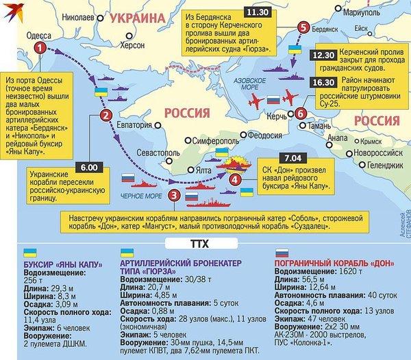 Как США помогли Украине провести провокацию в Азовском море