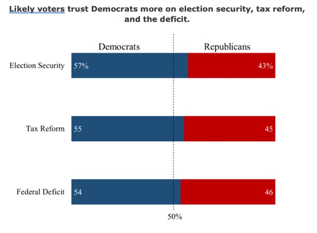 Democrats Trusted More On Three Key Issues
