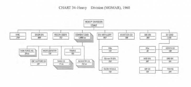 Реорганизации американских дивизий в начале 1960-х годов. Планы MOMAR-I и ROAD армия