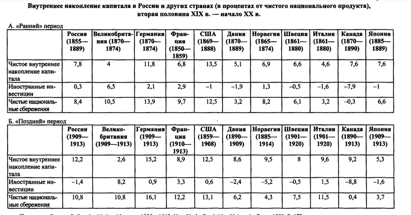 Экономика Российской империи в конце XIX—начале XX в. Разбор основных мифов и заблуждений.  история,россия