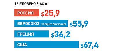 На самом деле производительность труда в России выше, чем в Европе и в США