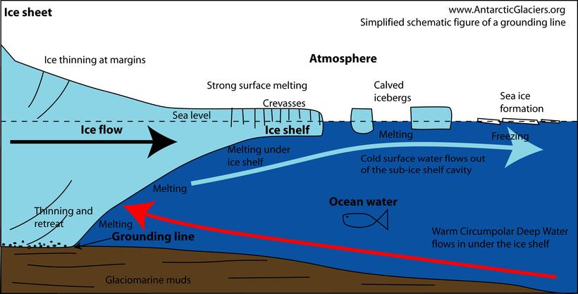 Ученые заглянули под опаснейший ледник планеты и выяснили, почему он так быстро тает Туэйтса, ледника, чтобы, Мирового, который, ничего, ледник, водой, происходит, океана, ученые, подножия, робота, таяния, точки, зрения, именно, ученых, Антарктиды, увидеть