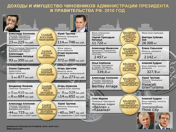 Источник фото: Яндекс.Картинки     www.gazeta.ru