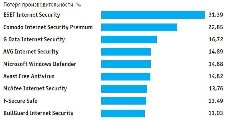 Защита в фоновом режиме влияет на производительность ПК. На графике представлены самые замедляющие продукты из нашего рейтинга