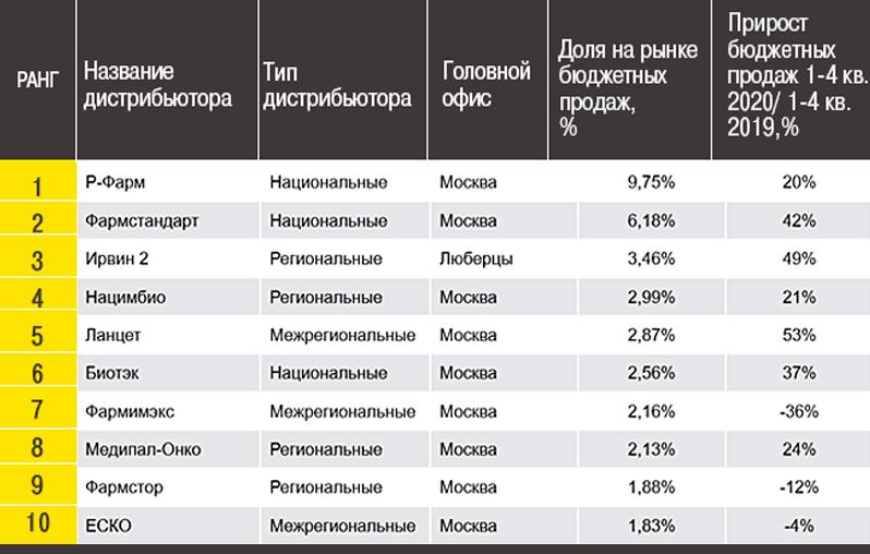ДЕЛО ШПИГЕЛЯ ПРОВОЦИРУЕТ НОВУЮ ЛИХОРАДКУ НА РЫНКЕ ЛЕКАРСТВ россия