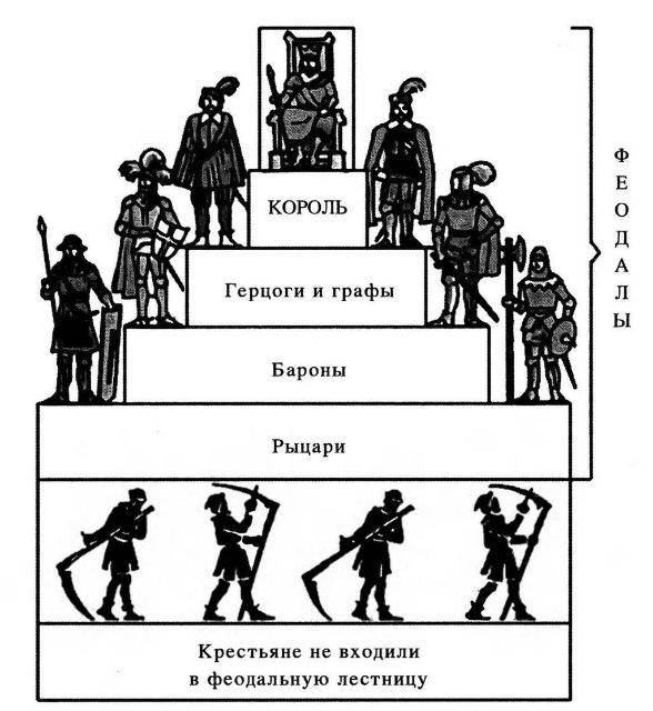 Феодальная иерархия сеньоров…