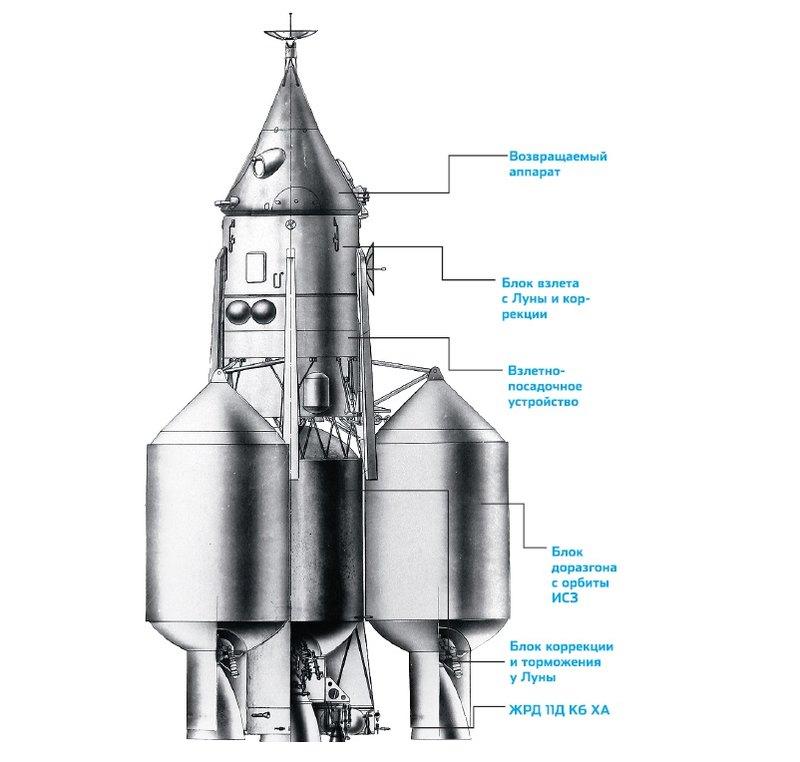 Лунные альтернативы: СССР мог победить