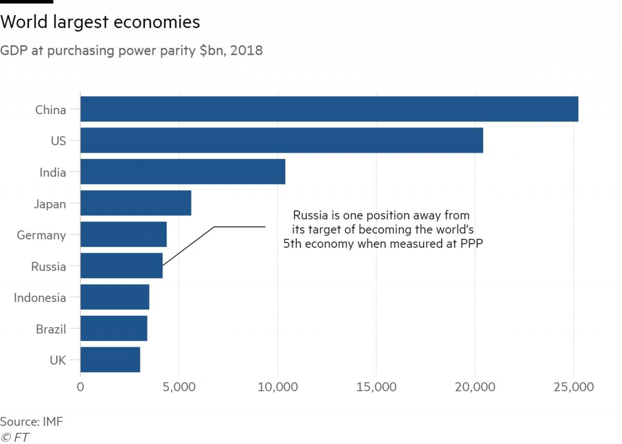 worlds largest economy billions - HD1280×914
