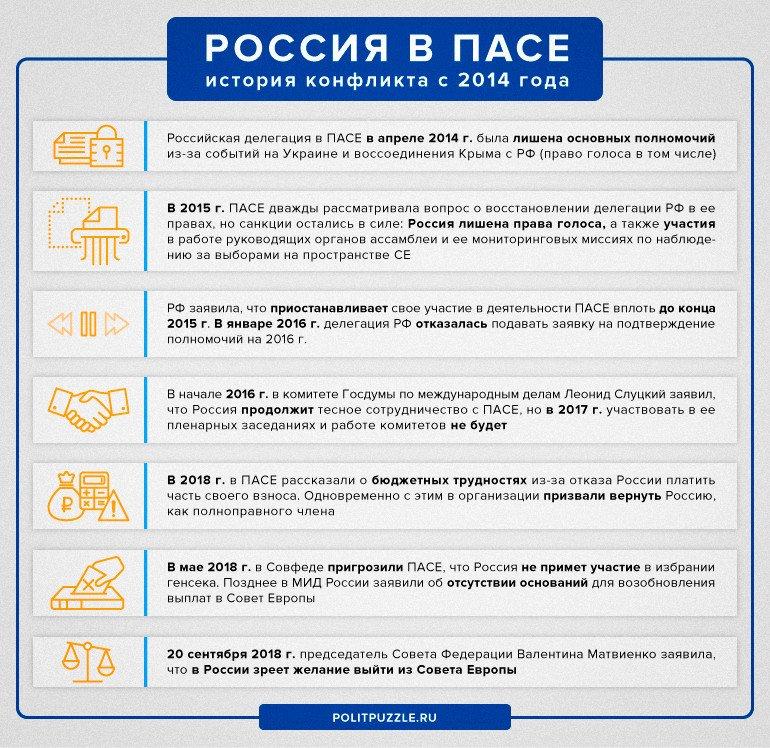 Россия назвала сроки выхода из Парламентской ассамблеи Совета Европы