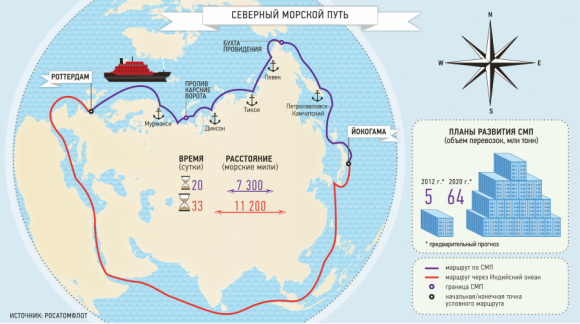 ЕС считает убытки: Россия запретила иностранным судам движение по Северному морскому пути