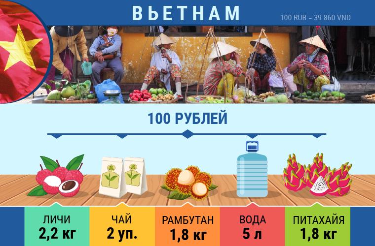 Какие продукты можно приобрести в разных странах на 100 рублей