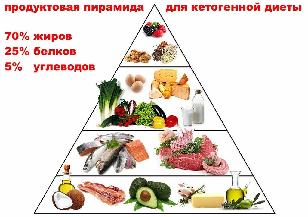 Меню По Кетогенной Диете. Кето диета