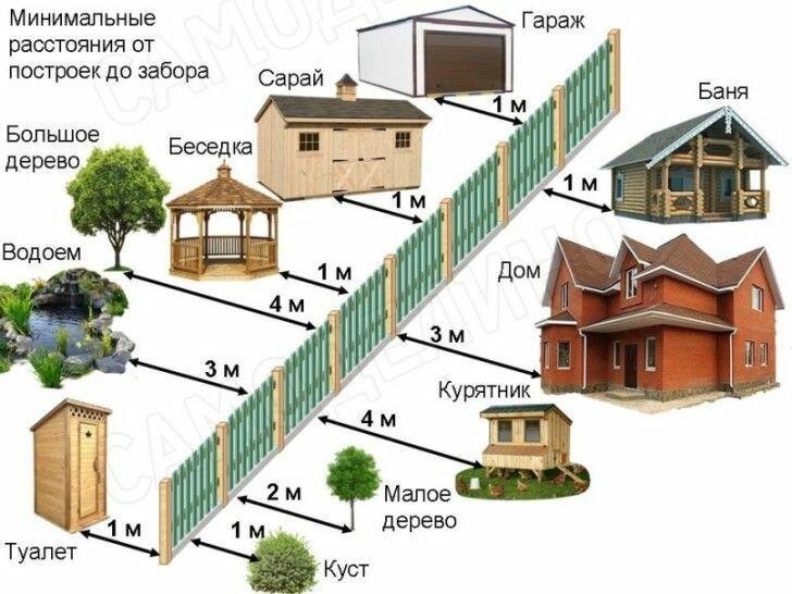 норма при строительстве дома от соседей
