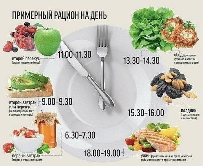 Питание по времени как похудеть