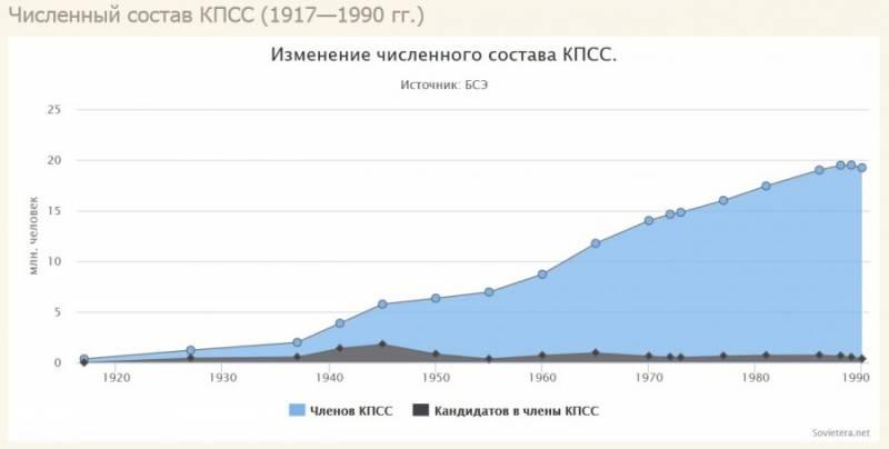 Золото партии россия