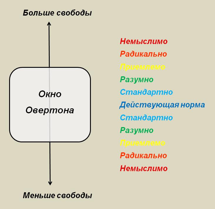okno-overtona-2