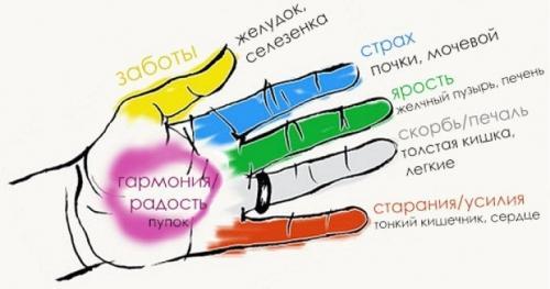 Сожмите один из пальцев на руке на несколько минут, и увидите результат