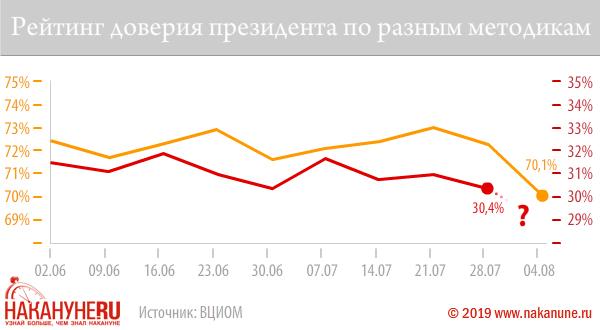 Рейтинг доверия Путина бьет антирекорд в преддверии Нового года и транзита власти