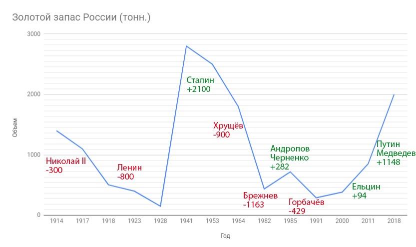 Золото Путина: имперское сия…