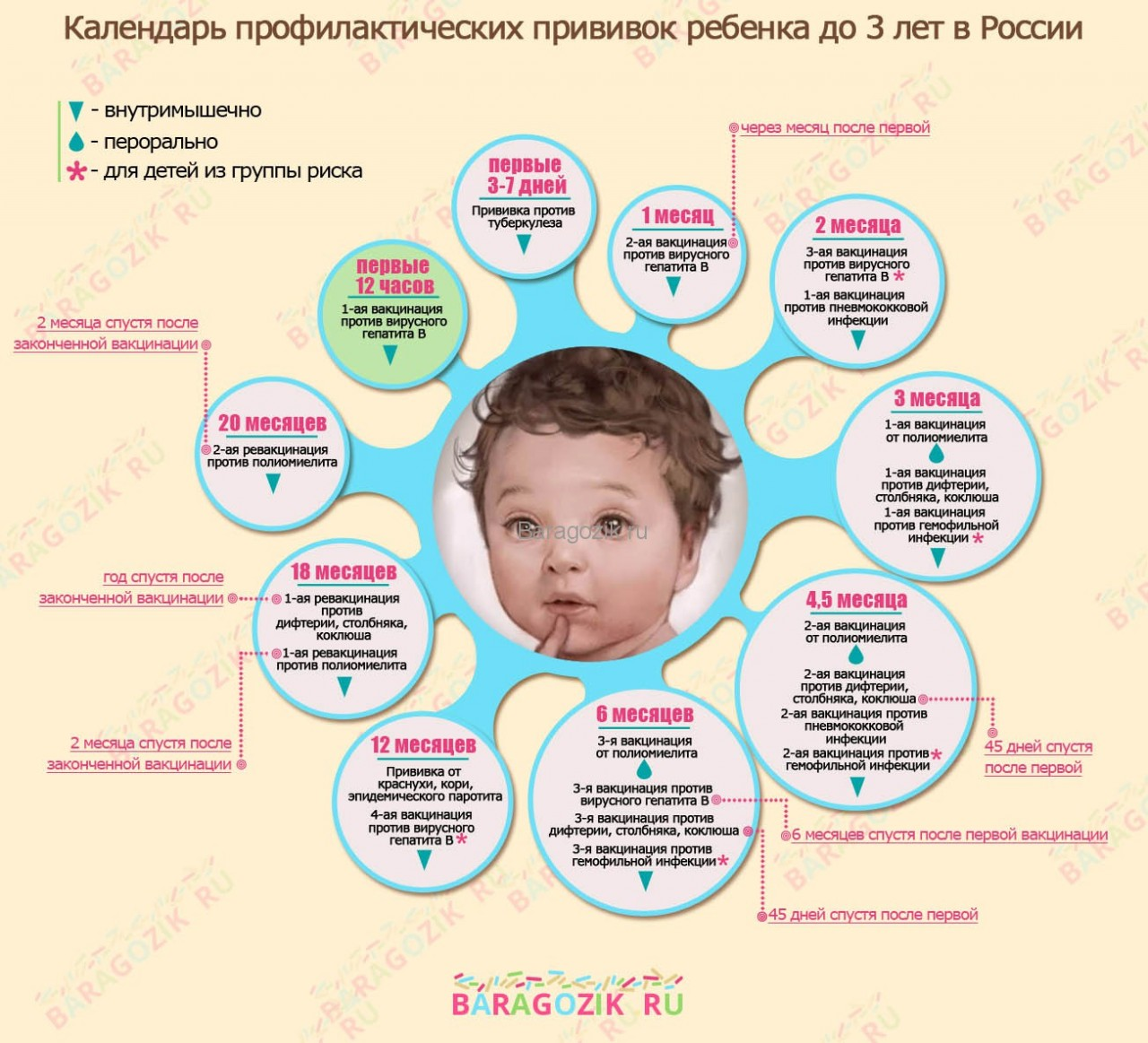 Можно ли на следующий день после завершения курса назонекса делать ребенку прививку корь краснуха паротит?