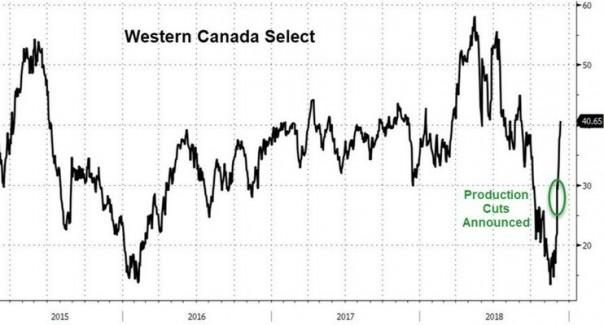 Цены на нефть в Канаде взлет…