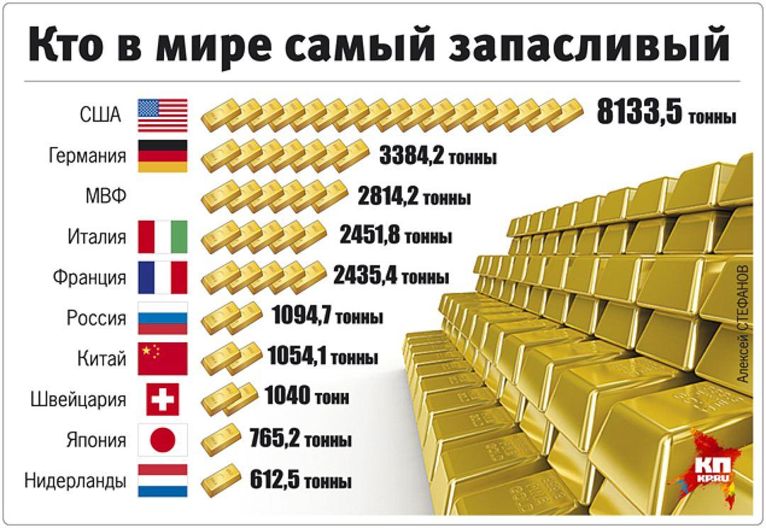 или живая где находится золотовалютный запас россии фото символизирует