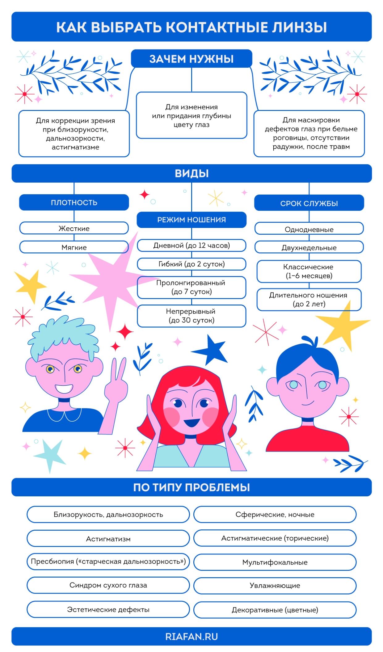 Как подобрать контактные линзы и не ошибиться: подробное руководство от врача-офтальмолога Общество