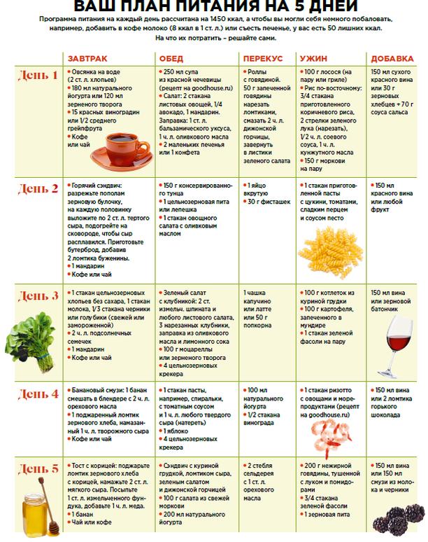 Диета при геморрое рецепты блюд