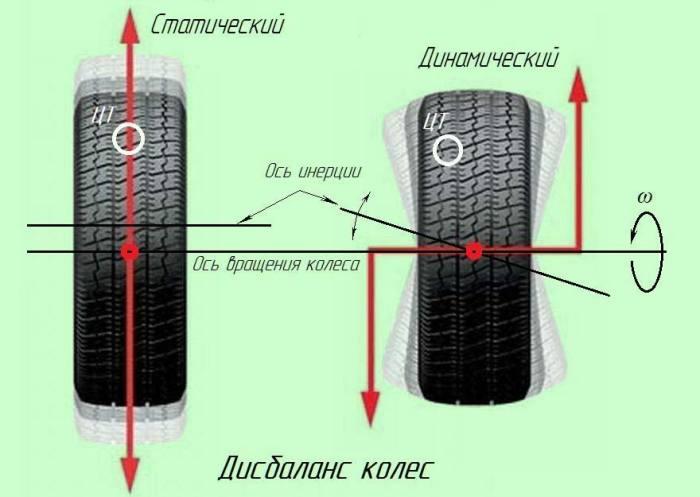 Причины, из-за которых шины изнашиваются слишком быстро