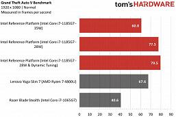 Это первые действительно крутые процессоры Intel за долгие годы. Тесты Tiger Lake могут заставить AMD забеспокоиться новости,статья,технологии